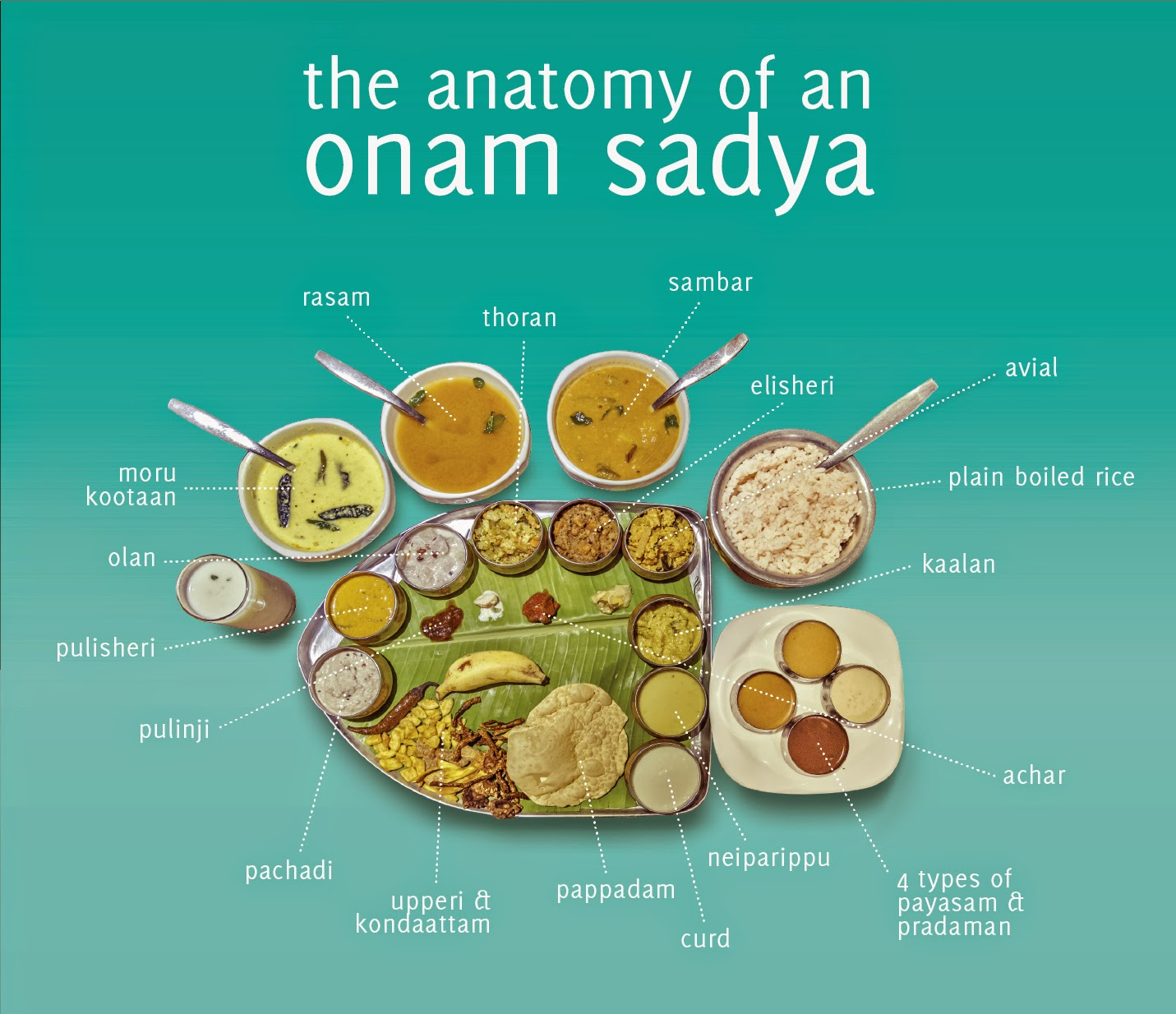 where to serve onam dishes images